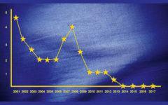 EZB Leitzins seit 2001