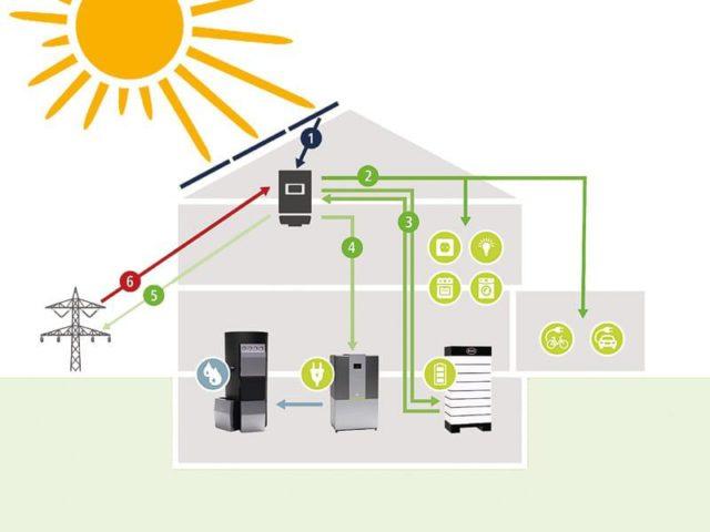 Grafik PV-Anlage