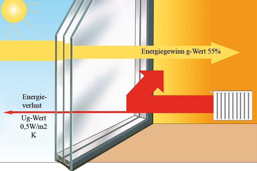 Grafik Dreifach verglastes Fenster