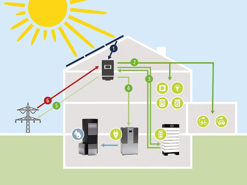 Grafik Eigenverbrauch im Haus optimieren