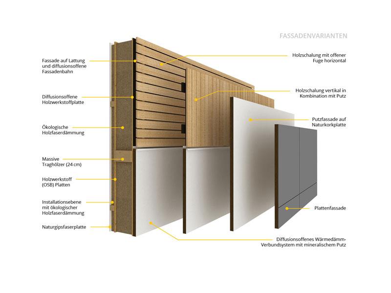 Griffner Haus Bauweise