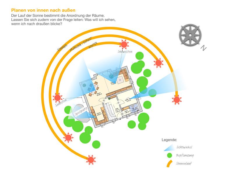 Bauherrenworkshop_Teil_3_Planen von innen nach aussen